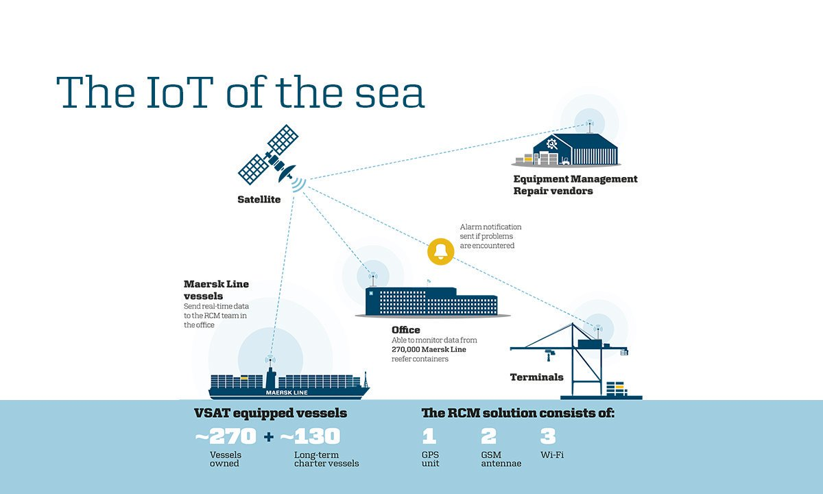 maersk on twitter  quot  iot bigdata blockchain digital Maersk Air Maersk Line Train
