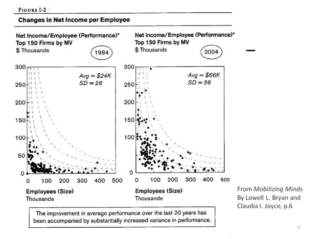 """@mileskimball It's not TFP, but here are two snapshots of profit/employee by size. Sure looks like diseconomies of scale might exist. Even """"per manager"""". https://t.co/igvCWtqseF"""