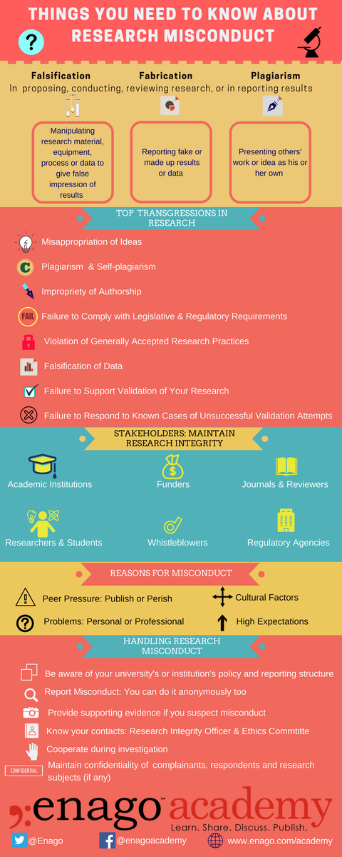 #Infographic Different Aspects of Research Misconduct and Ways to Handle It  https:// goo.gl/HyyuLL  &nbsp;   #enagoacademy <br>http://pic.twitter.com/LE9SNjlAXi