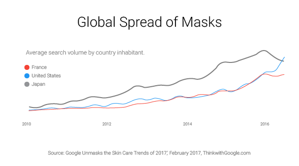 Google Unmasks the Skin Care Trends of 2017