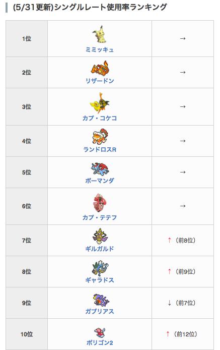 ポケモン 剣 盾 レート 使用 率