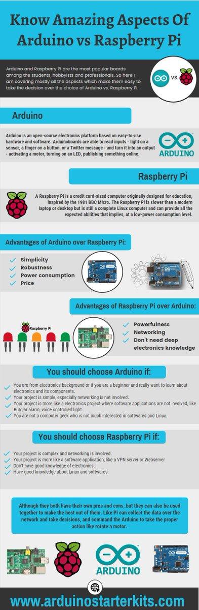 ArduinovsRaspberryPi hashtag on Twitter