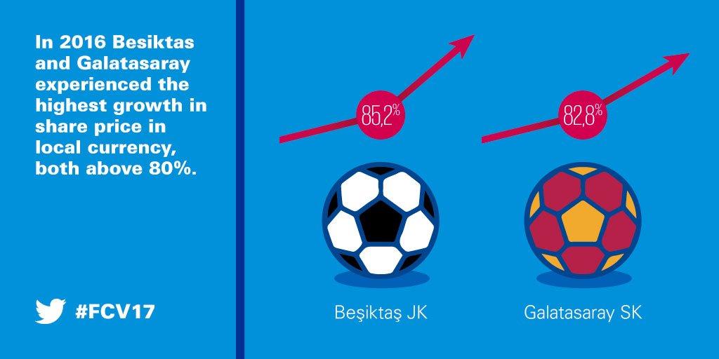 KPMG Football Benchmark on Twitter: