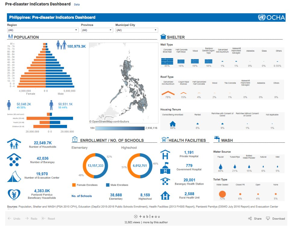 Centre for Humanitarian Data on Twitter: