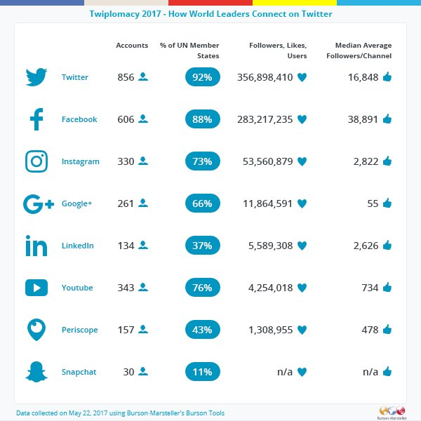 Social networks used by world leaders and governments