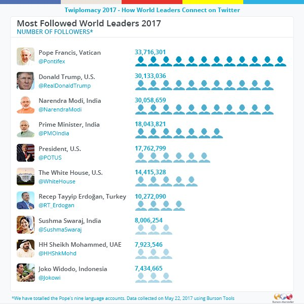 The most followed world leaders on Twitter