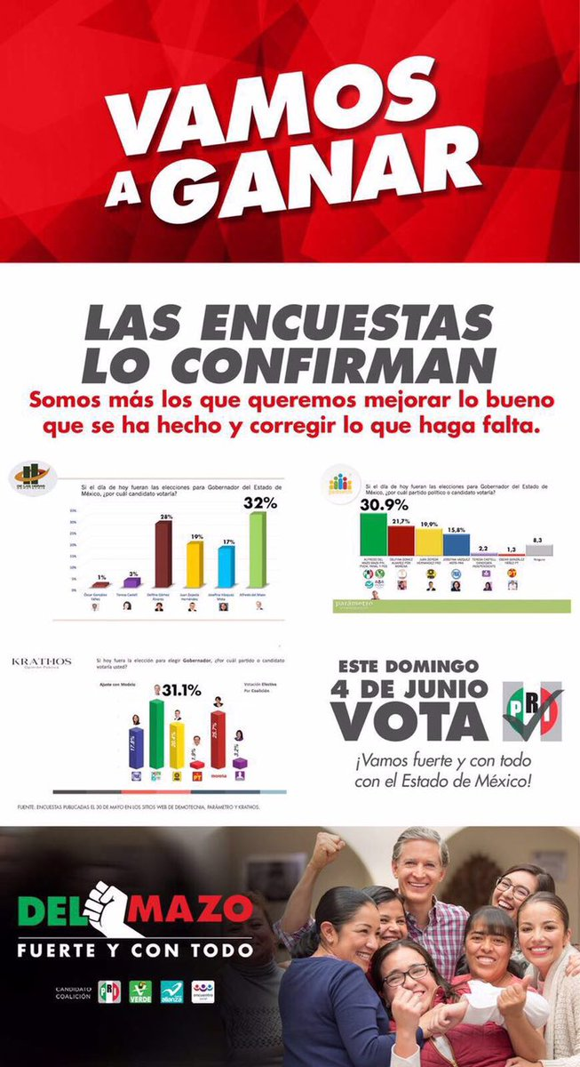 Las encuestas no mienten, con esfuerzo, determinación y convicción, vamos al frente con @alfredodelmazo #VotaDelMazo https://t.co/L8mXaaLYT3