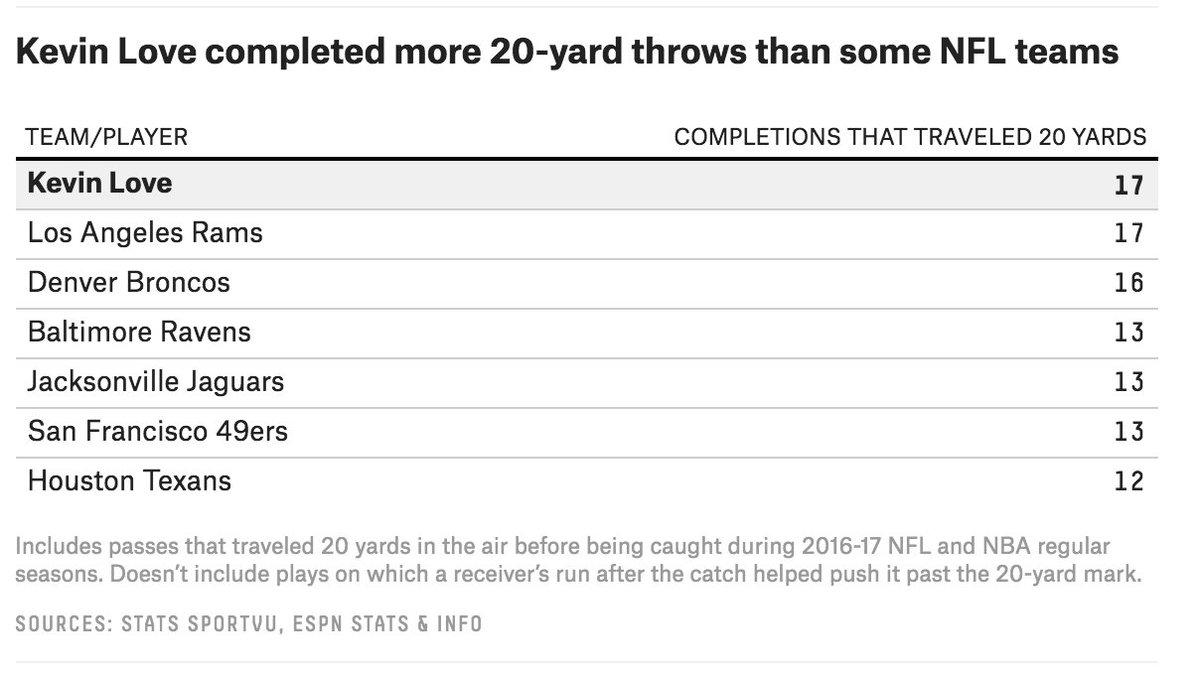 My new favorite stat. https://t.co/NWKyAEFFDM https://t.co/qenWwwFKEH