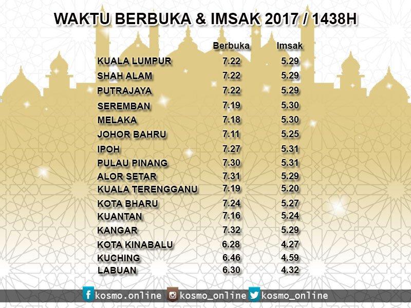 Berikut adalah waktu berbuka puasa bagi bandar-bandar utama seluruh negara 6 #Ramadan 1438H / 1 Jun 2017. https://t.co/yb7BcNhR4j
