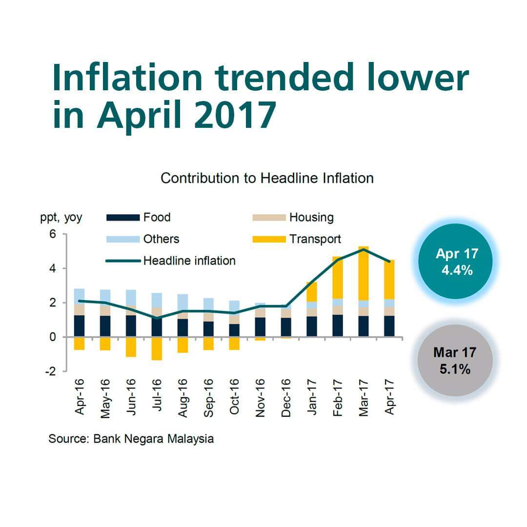 Bank Negara Malaysia On Twitter Inflation Declined In