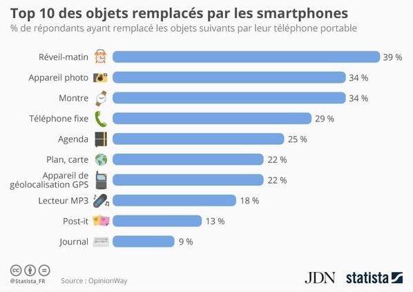 Top 10 des objets remplacés par les smartphones ⤵ https://t.co/zxJT8bloPT