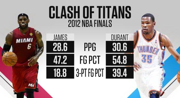 0c6767d503a4 ESPN Stats   Info on Twitter