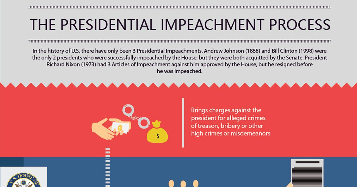 process of impeachment of a president