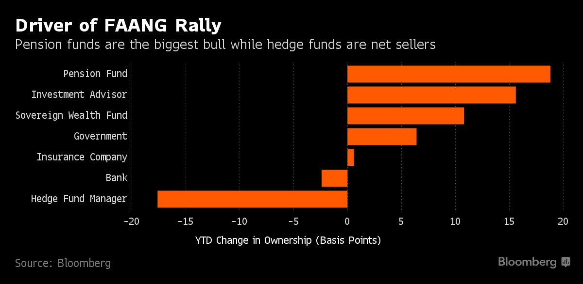 The Largest Managers Of Hedge Funds