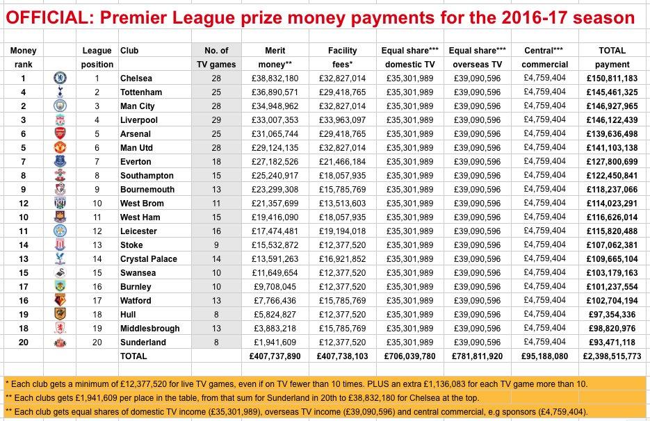 Premier League,transferts, news,... - Page 3 DBPZnSFXkAE9LFg