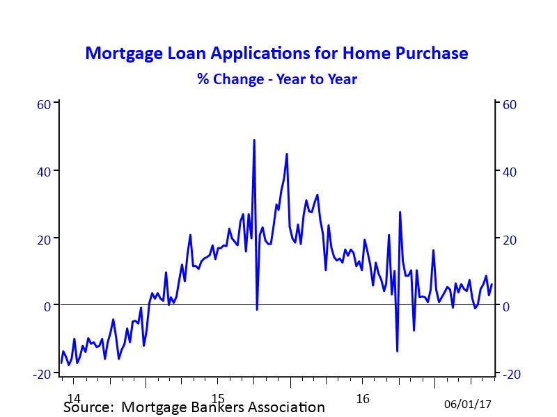 nar research on twitter mortgage rates under 4 for two straight