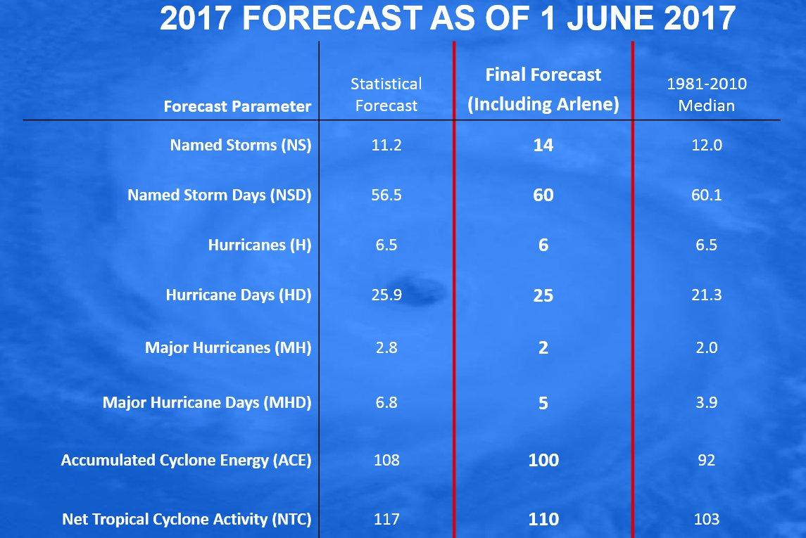 2017 General Tropical Cyclone Discussion Thread DBPoMwyUMAAV-nj