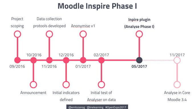Learn The Latest About Project Inspire, An Analytics