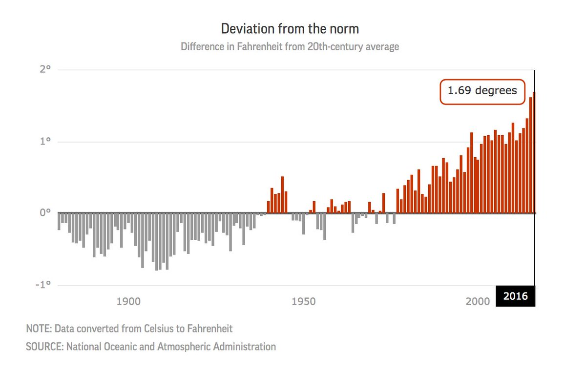 As global emissions rise, so does the average global temperature. https://t.co/fDhkzTqhaD
