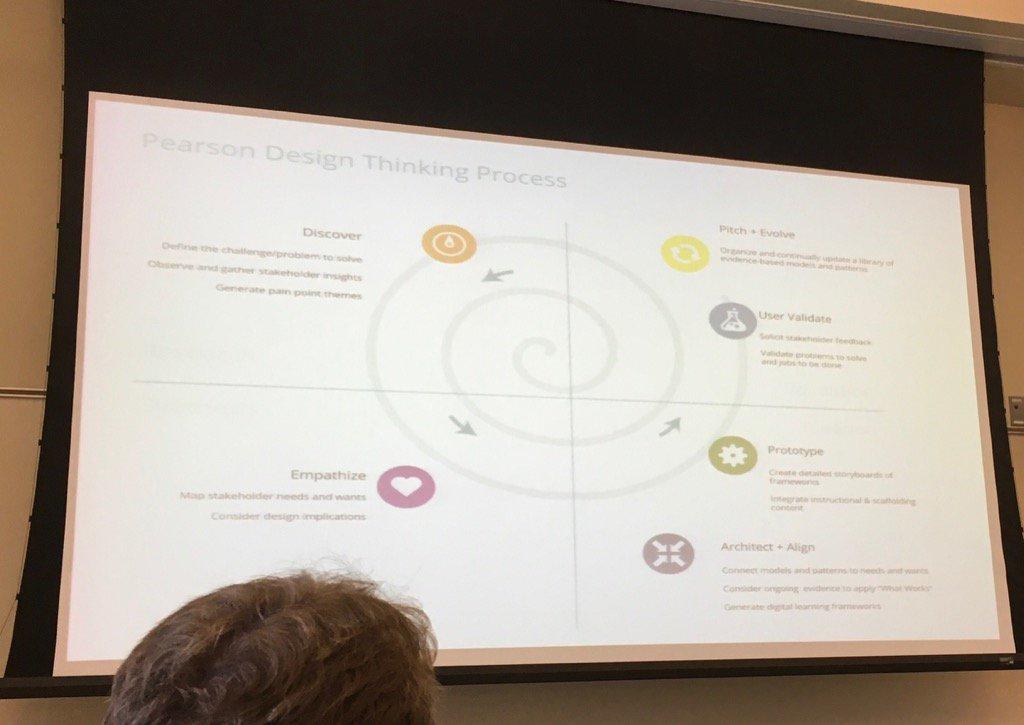 Using empathetic design thinking....workshop starting at #OLCwELD https://t.co/JIvEyAwpNY