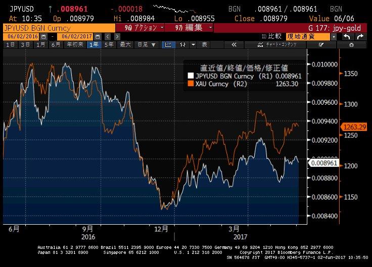 ゴールドはドルとの逆相関と言われますが、最近は実は円との相関が非常に強いです。ドルとの逆相関は0.4まで下がっていますが、円との相関は0.7もあるんです。現在、両方とも「安全資産」と見られているから? https://t.co/8p19jTG2dn