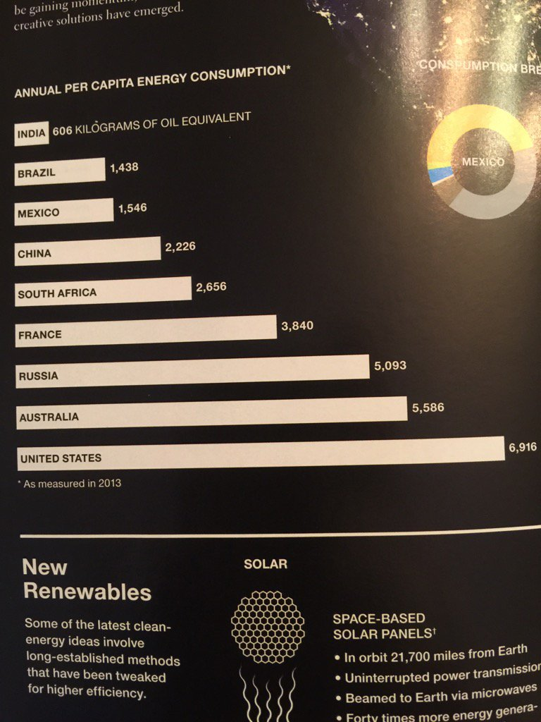 Per capita energy consumption by country. https://t.co/ZhrLQMc3m6