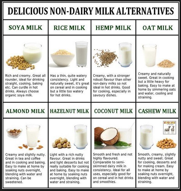 #nationalmilkday here&#39;s your guide to milk alternatives  <br>http://pic.twitter.com/Aay6E6mBy0