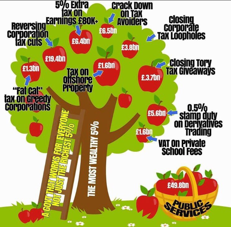 "For the fact-shy, debate-shy, fake news, Trump-asslicking Tories in my timeline: here's Labour's ""magic money tree"" https://t.co/tobFsa3jMF"