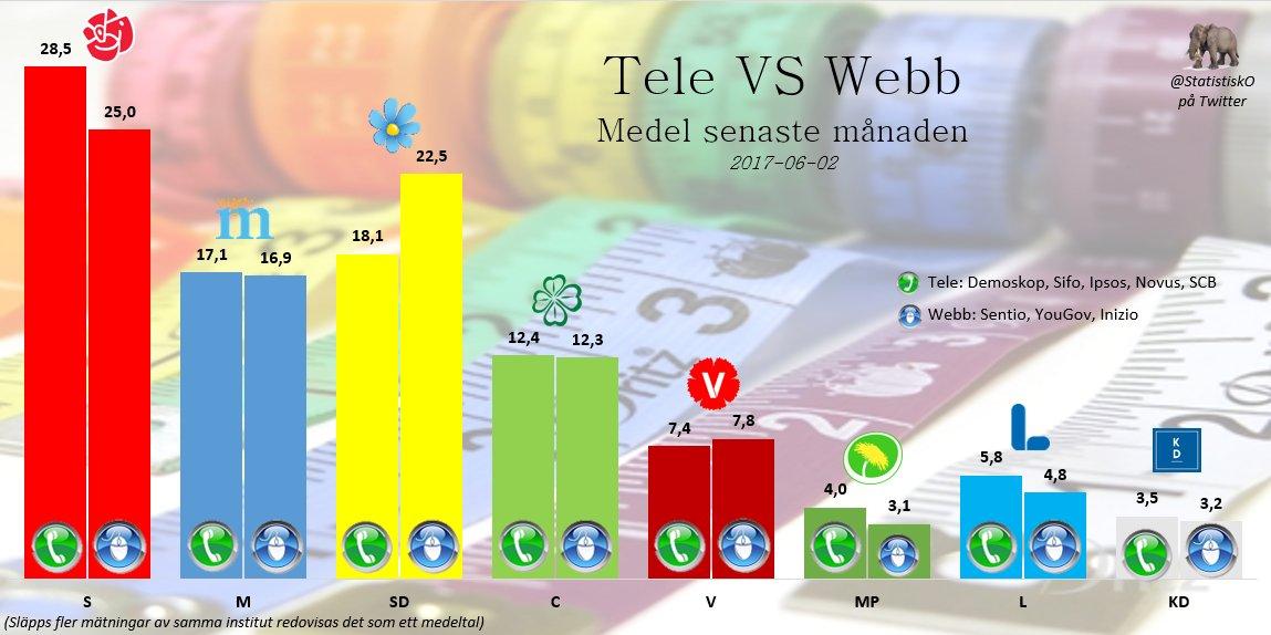 """""""@StatistiskO: Tele VS Webb Senaste månaden  #Val2018 https://t.co/TU3MmJ0iZy"""" Slutsats av S låga webbsiffror. Invandrarna måste få dator"""