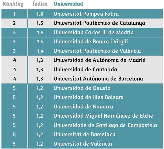 La #URV és la tercera universitat més valorada de l'Estat espanyol segons l'@u_ranking https://t.co/fe1yp1BvXB https://t.co/XqkluhbfZq
