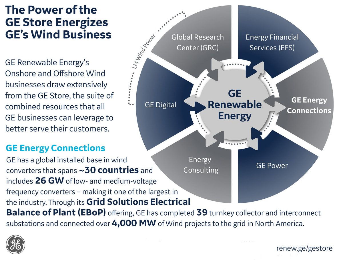 Ge Renewable Energy On Twitter The Power Of Gestore Can Diy Wind Turbine Wiring Diagrams Design Build Install And Connect Farms To Grid Via Substations