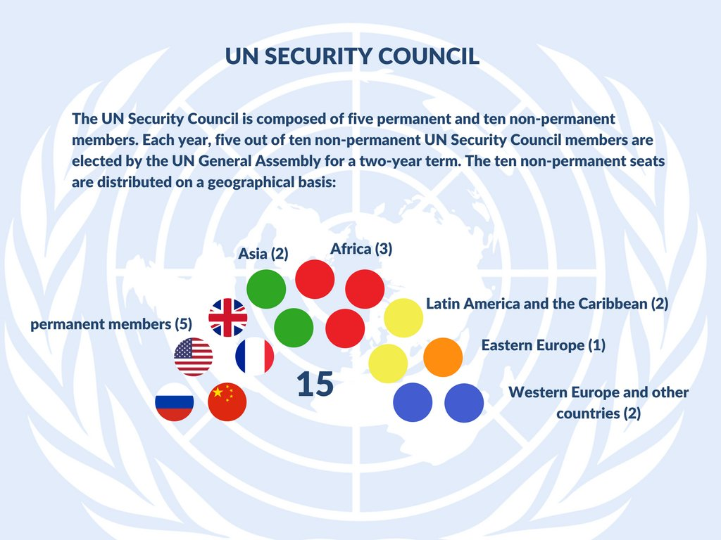 does the un security council have The united nations security council power of veto refers to the veto power wielded solely by the five permanent members of the united nations security council (china, france, russia, united kingdom, and united states), enabling them to prevent the adoption of any substantive resolution, as well as decide which issues fall under substantive title.