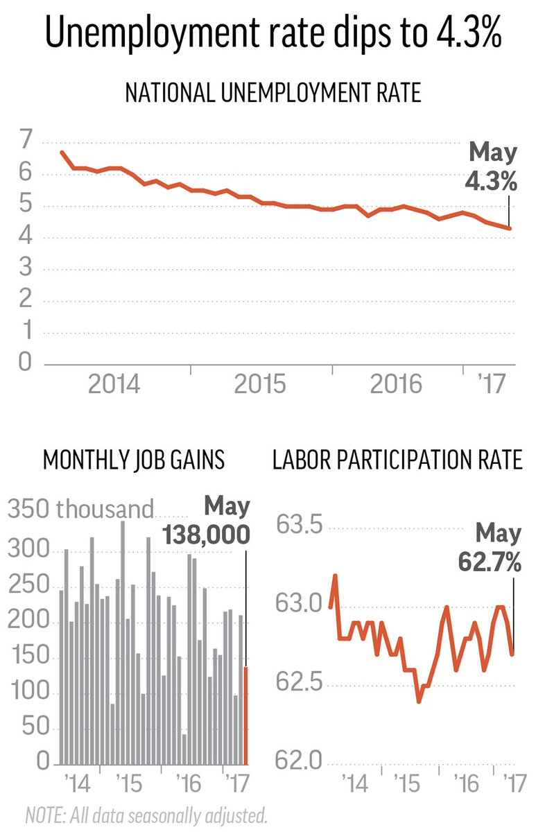 Despite job gains dipping, the unemployment rate slid to 4.3%. https://t.co/G5ulzWkp4R