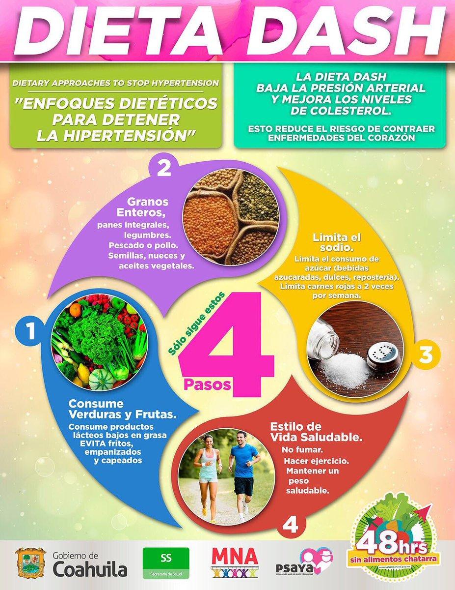 Dieta de dash de Canadá para hipertensión