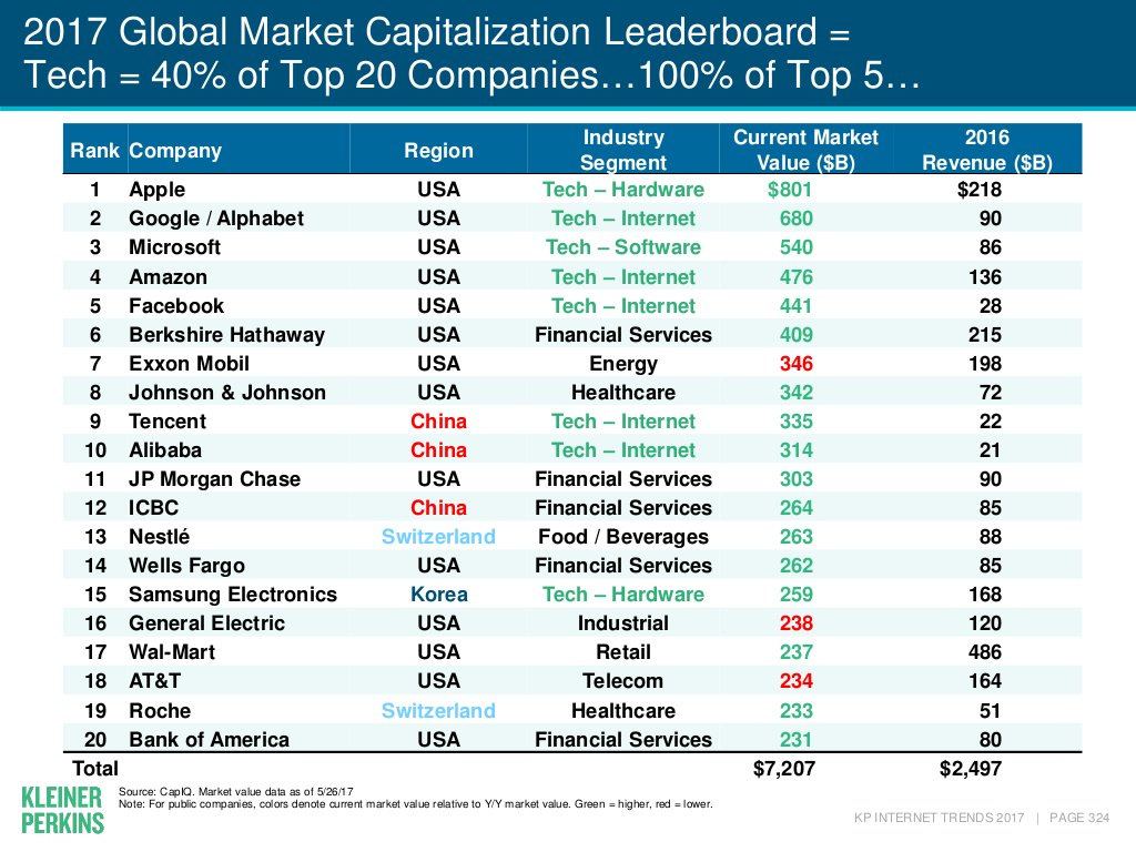 2017 global market capitalization leader board: TECH is 40% of top 20 companies and 100% of top 5! @kpcb