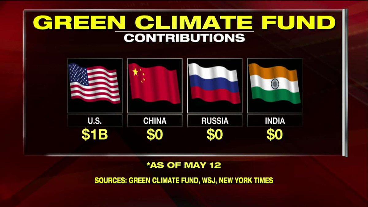 Green Climate Fund contributions - U.S. vs. China vs. Russia vs. India.