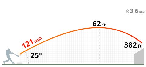 Aaron Judge just set a new Statcast-era record. 121.1 mph on this homer: https://t.co/His90MALUd