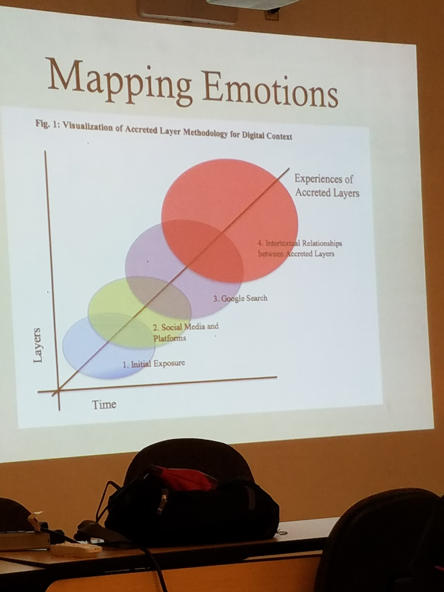 Visualization for mapping emotions in accreted layer methodology for digital context #cwcon #f10 https://t.co/mNxCHUD6ZB