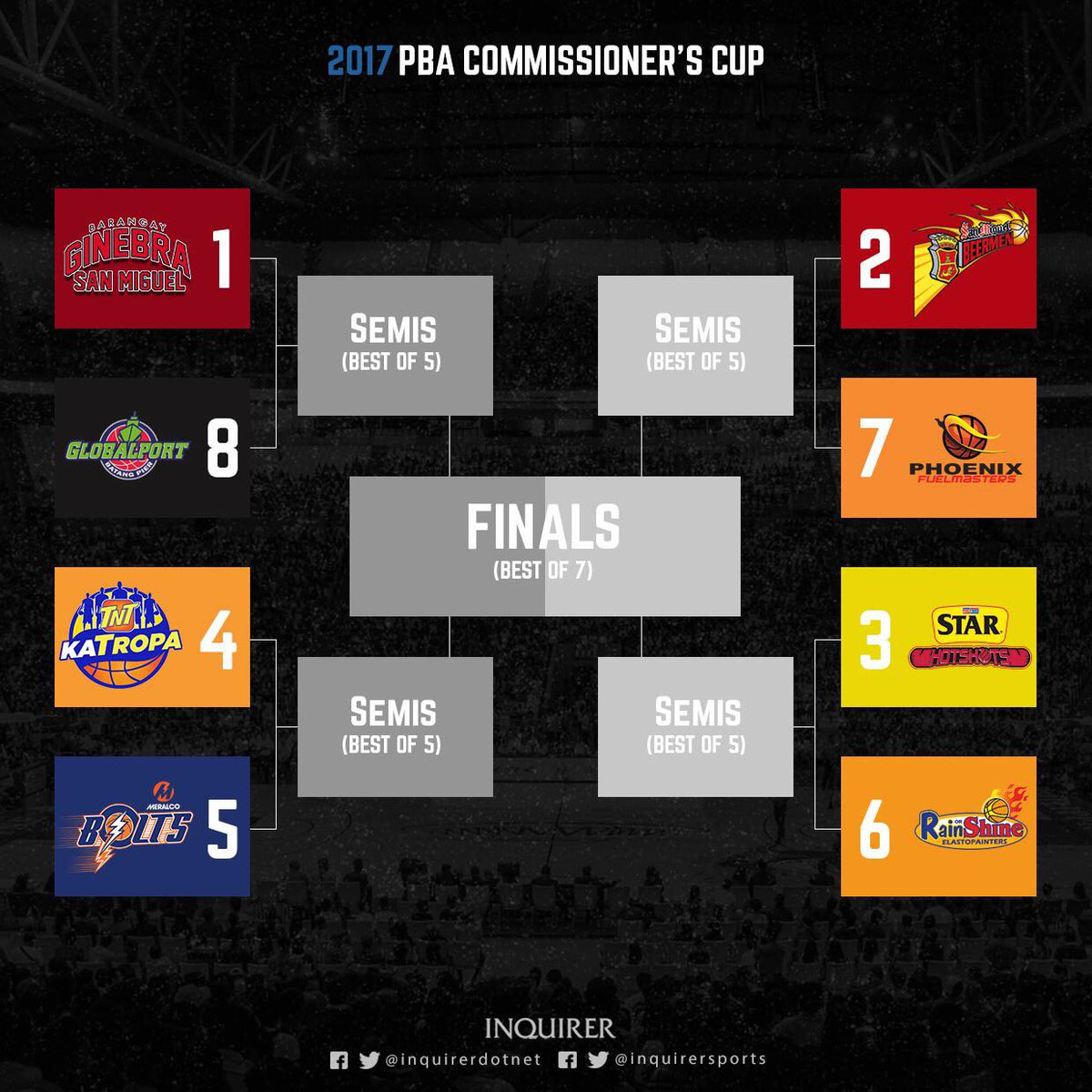 Look: 2017 Pba Commissioner's Cup Playoff Bracket