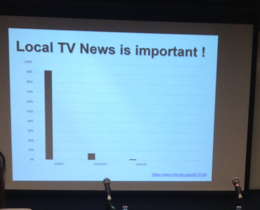 Pretty compelling data #LocalNews17 https://t.co/29tucXsetR