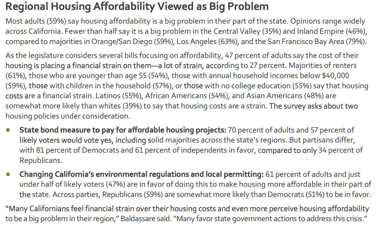 liam dillon on twitter big support for a low income housing bond