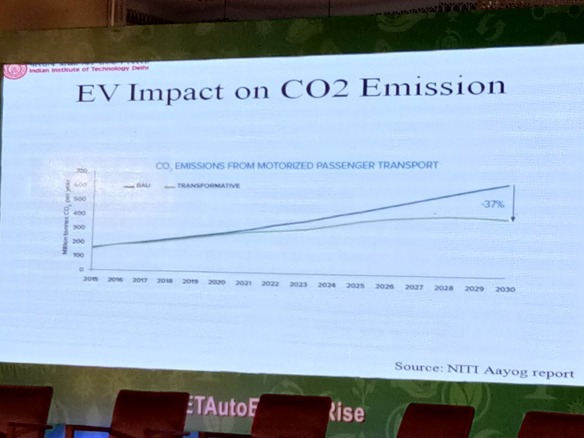 Over 37% reduction in Co2 expected on implementation of EVs by 2030 #ETAutoEnvironrise @MahindraElctrc https://t.co/PhjuxnQ2bP