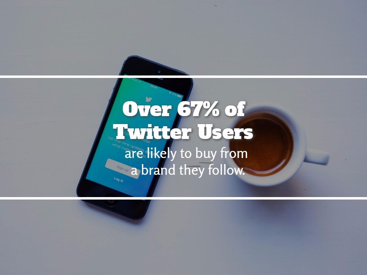 Over 67% of twitter users are likely to buy from a brand they follow