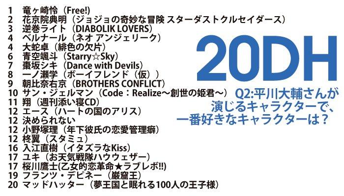 【アンケート結果発表!】続いてはこちら!「平川大輔さんが演じるキャラで一番好きなキャラは?」 とくに、12位に一項目目に注目・ω・