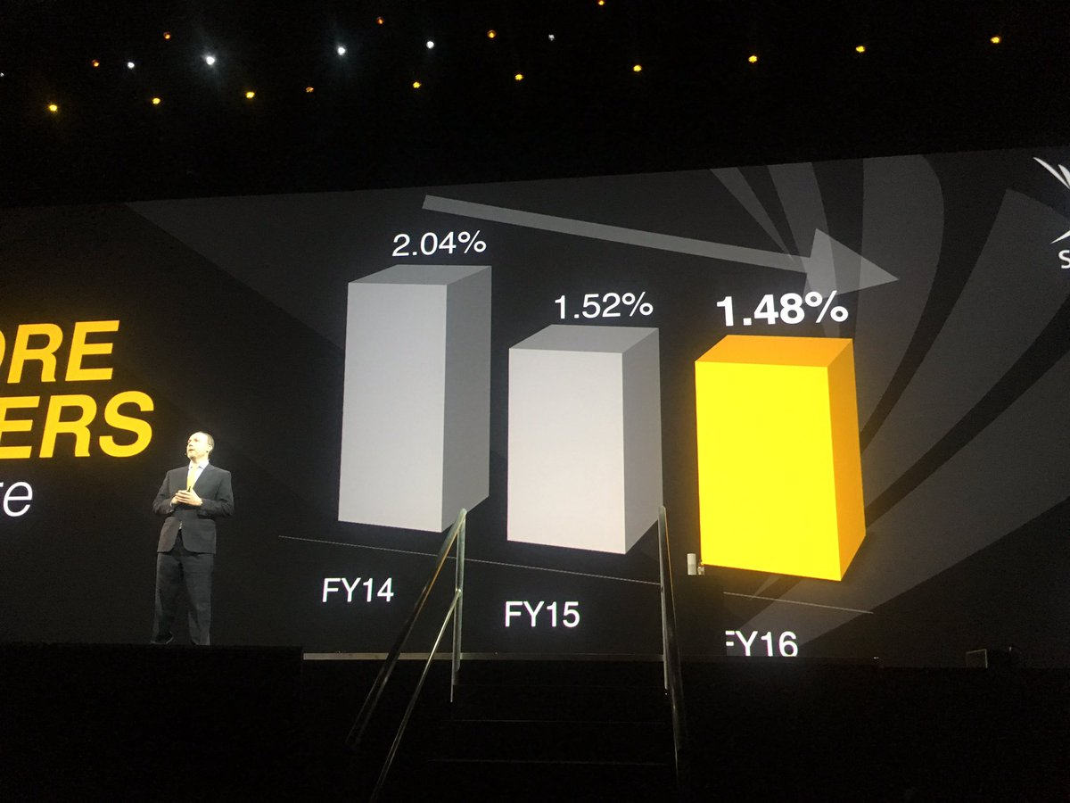Great story from Sprint's CMO re giving customers what they want and the resulting financial benefits #pegaworld https://t.co/jPmO6yO51V