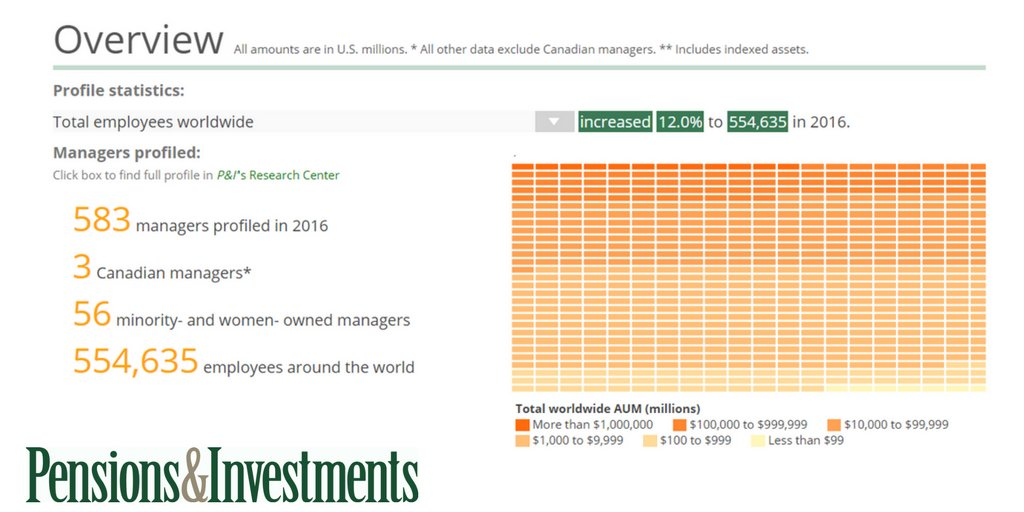 pensions and investments research center