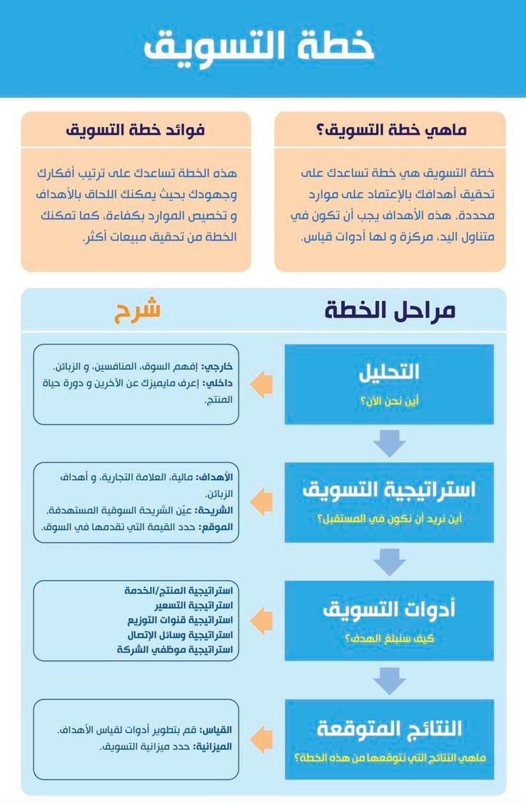 استراتيجية التسويق عبر مواقع التواصل الاجتماعي pdf