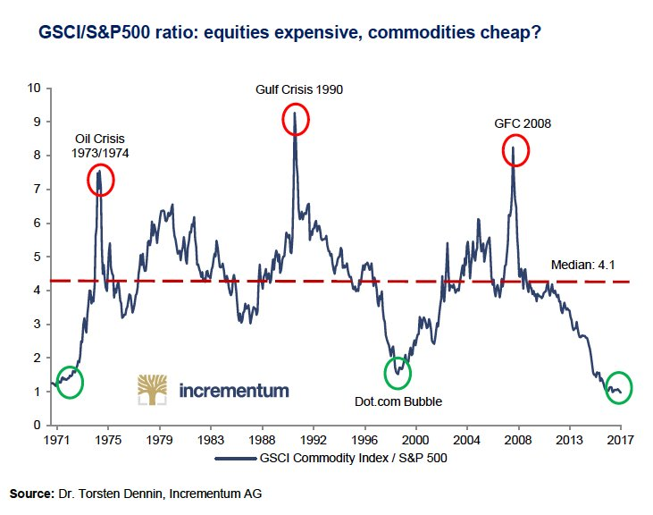 CHART: Commodity prices slump to 50-year low against US stocks: https://t.co/ppWE4IQisJ via @frikels https://t.co/8QGbPswR3d