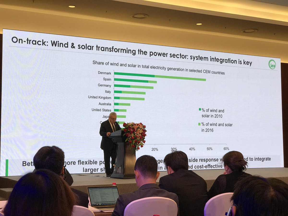 @IEABirol at #CEM8: wind and solar on track for transforming the power system. Denmark leading country