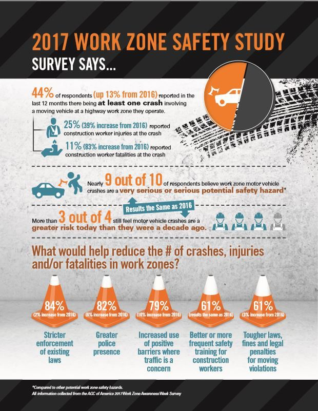 A #RecentStudy by AGC found work-zone fatalities up by 13%. #DidYouKnow we provide #PositiveBarriers to protect #vunerable road workers? <br>http://pic.twitter.com/NGdfZ0JLmS